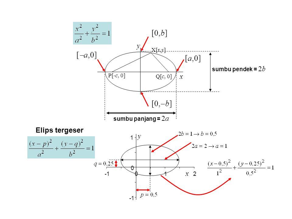 [0,b] [a,0] [a,0] [0,b] y sumbu pendek = 2b x sumbu panjang = 2a